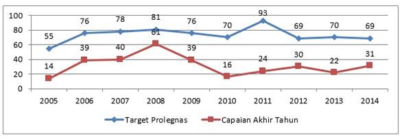 capaian-legislasi-periode-2005-2014