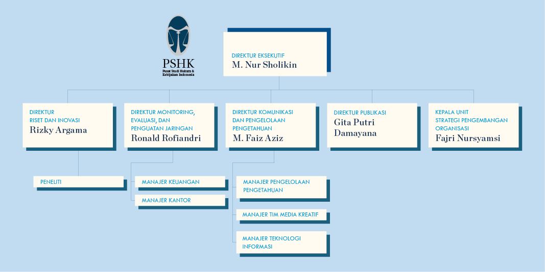 PSHK_Struktur-Organisasi_2017_ind