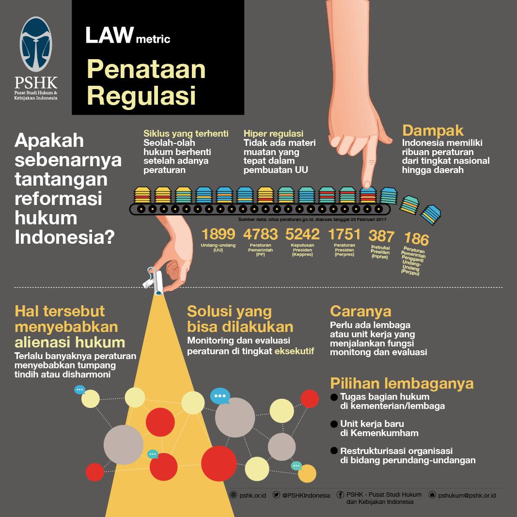 Penataan Regulasi