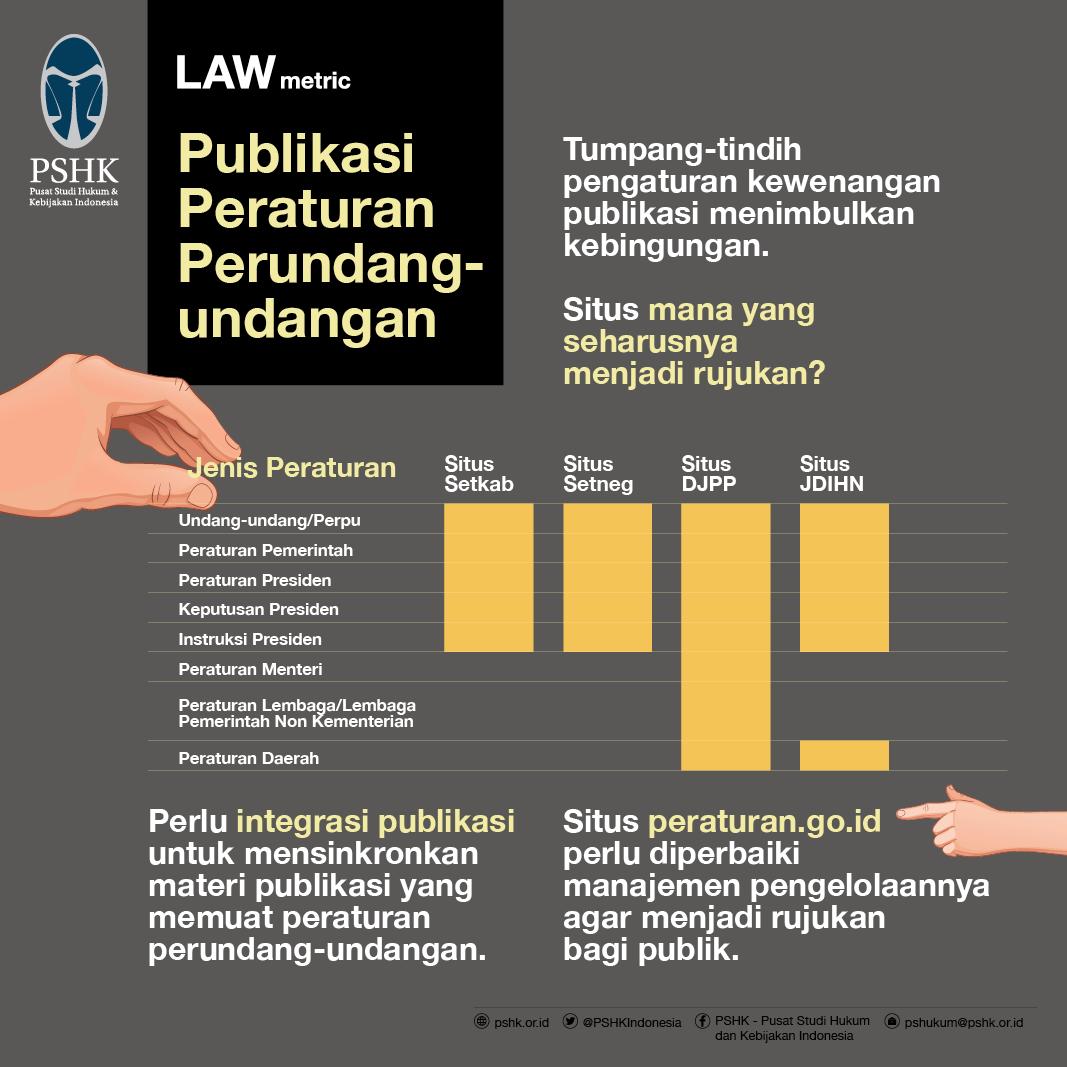 Publikasi Peraturan Perundang-undangan