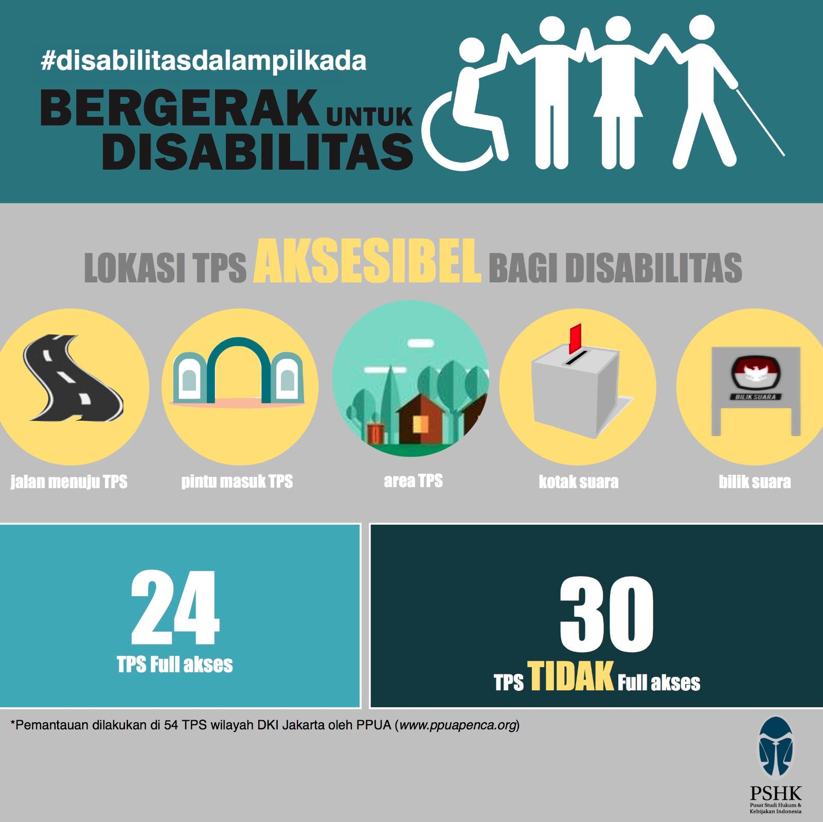Lokasi TPS Aksesibel bagi Disabilitas